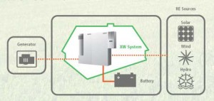 off grid system diagram