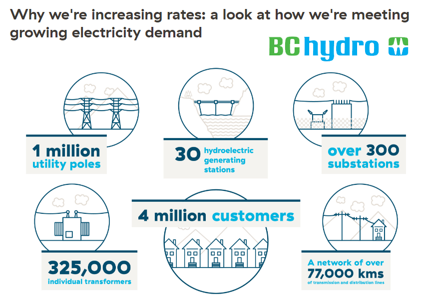 Solar Power Questions: BC Hydro rate increase